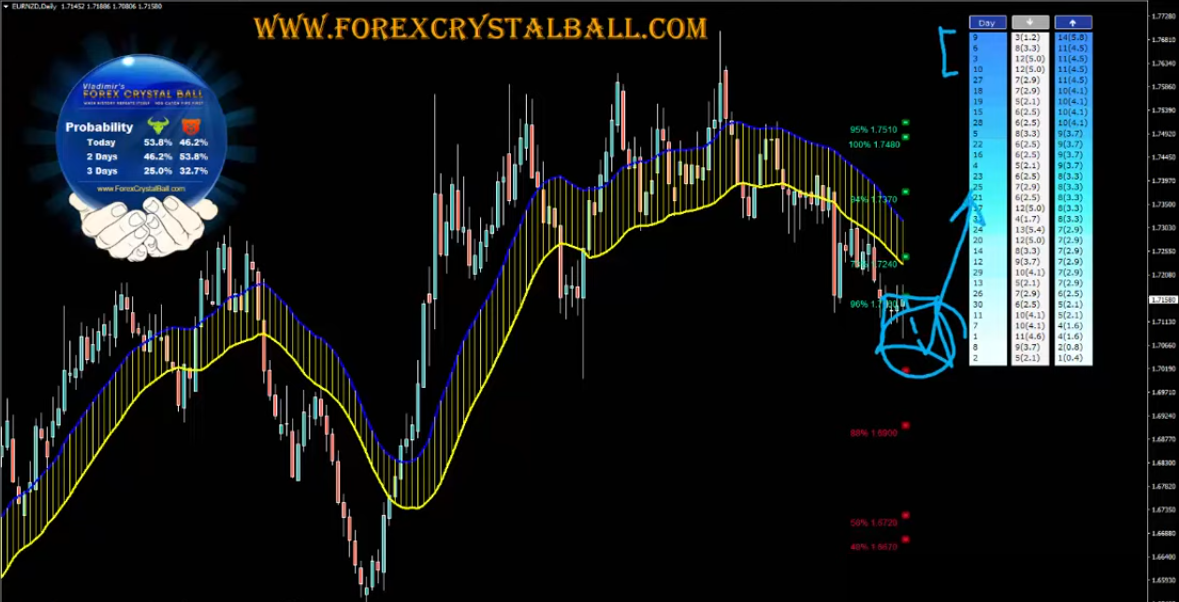 Forex Weekly Forecast Text Format December 1st to December 6th 2019