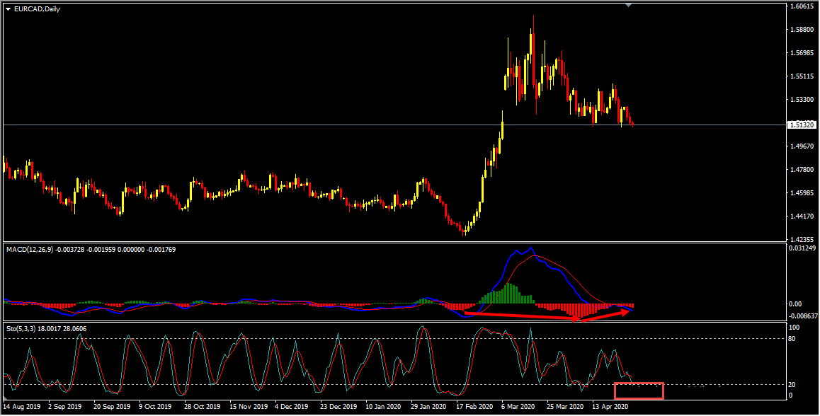 EURCAD Forecast And Technical Analysis