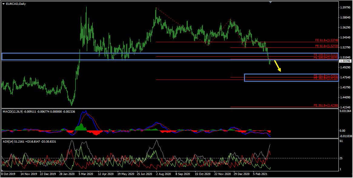EURCAD Technical Analysis And Forecast