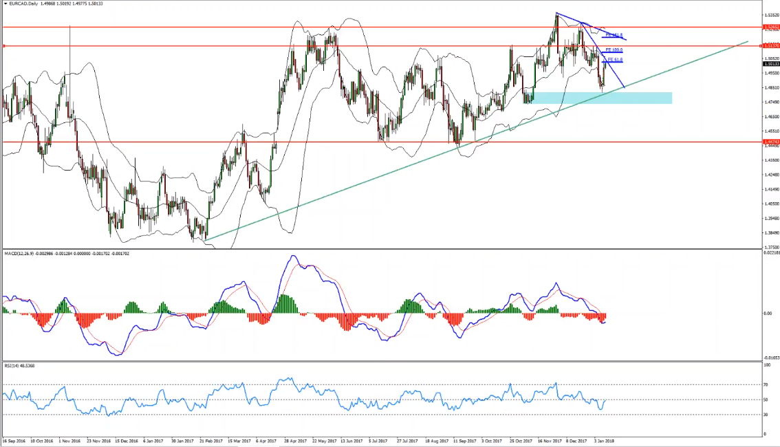 EURCAD Sell Opportunity With Trend Line Break