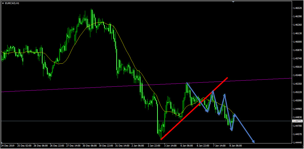 Technical Analysis - EURCAD Sell Idea Based On Bearish Flag Pattern