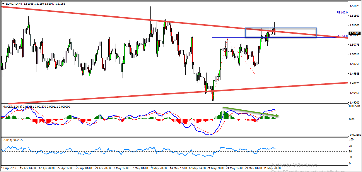 EURCAD Bearish Opportunity Update And Follow Up