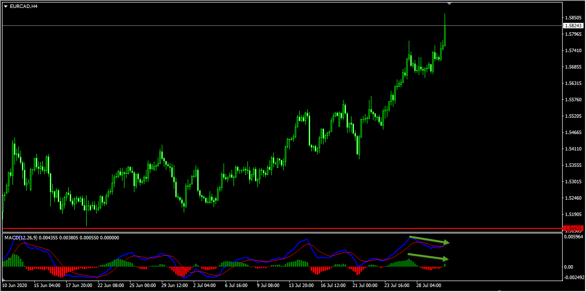 EURCAD Forecast Follow Up and Update
