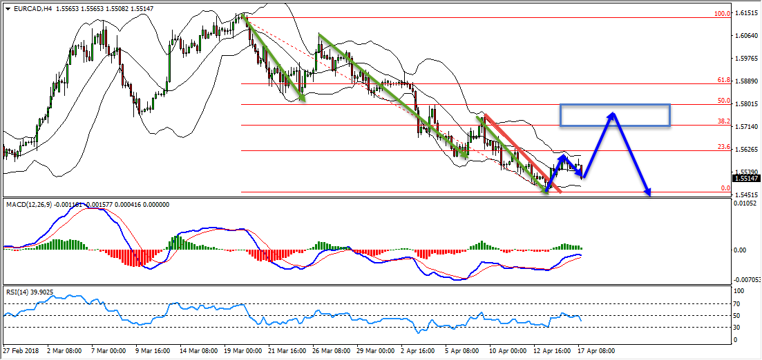 EURCAD Update And Follow Up Of The Buy Opportunity