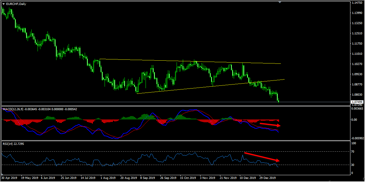 Technical Analysis - EURCHF Sell Idea