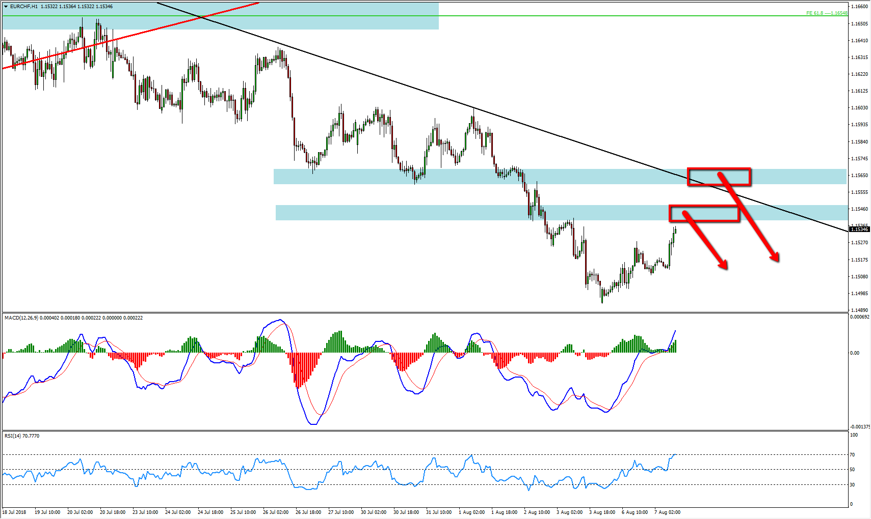 EURCHF Bearish Opportunity Forming At The Moment