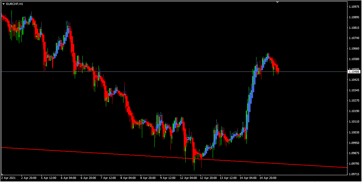 EURCHF Forecast And Technical Analysis