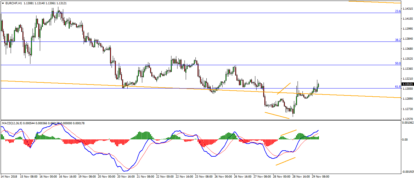 EURCHF Bullish Opportunity Forming At The Moment