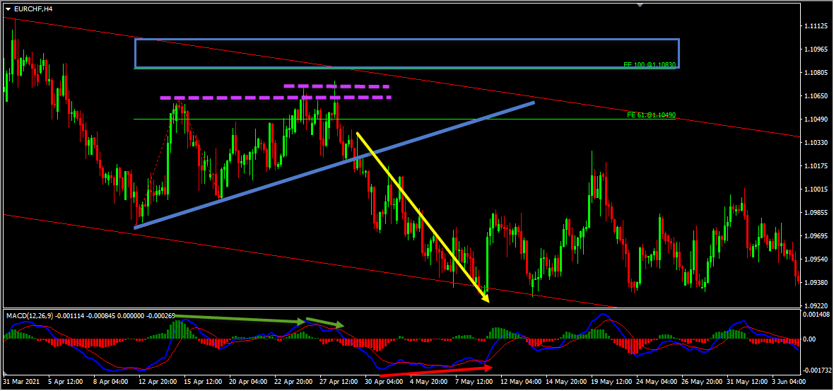 EURCHF Short Term Forecast Update And Follow Up
