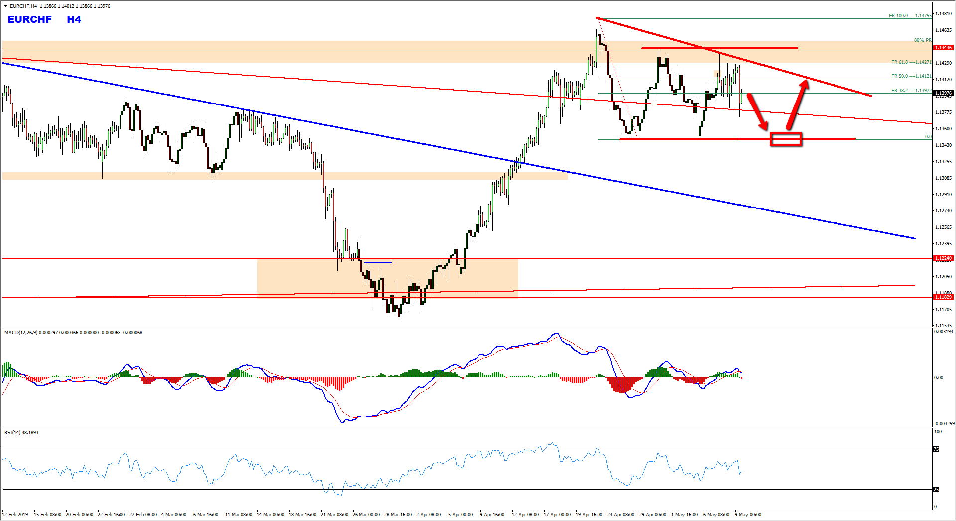 EURCHF Triangle Pattern Provides Buy Opportunity