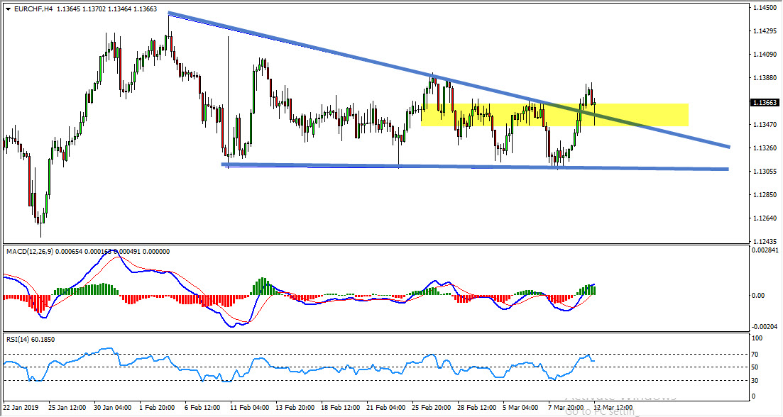 EURCHF Triangle Breakout Provides Buy Opportunity