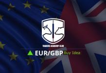 Technical Analysis - EURGBP Forecast