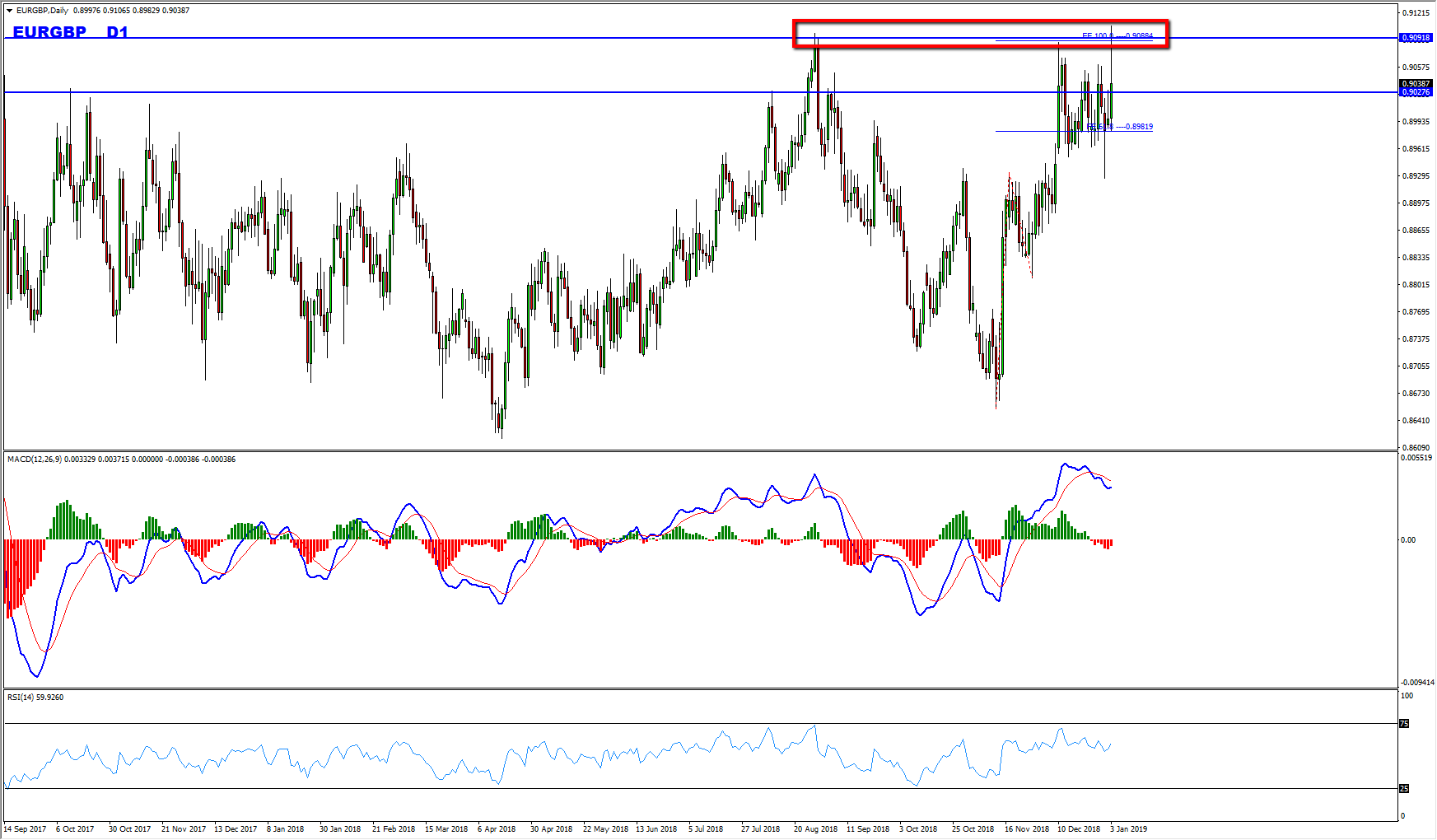 EURGBP Range Provides Bearish Opportunity