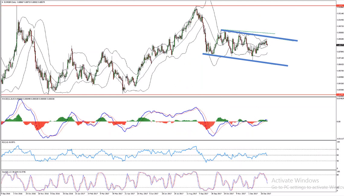 EURGBP Weekly Range Provides Sell Opportunity