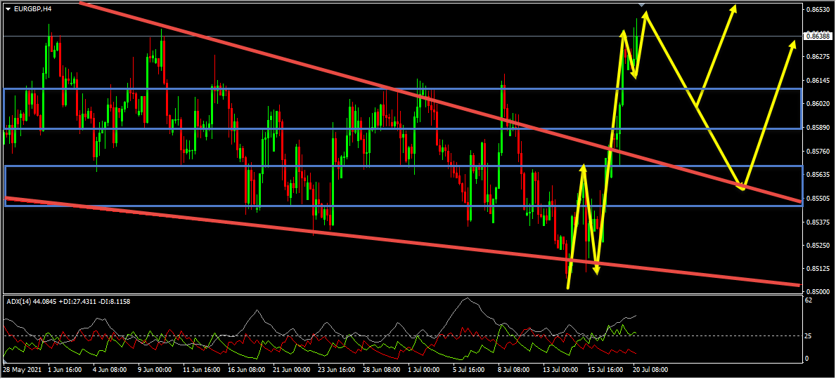 EURGBP Technical Analysis And Forecast