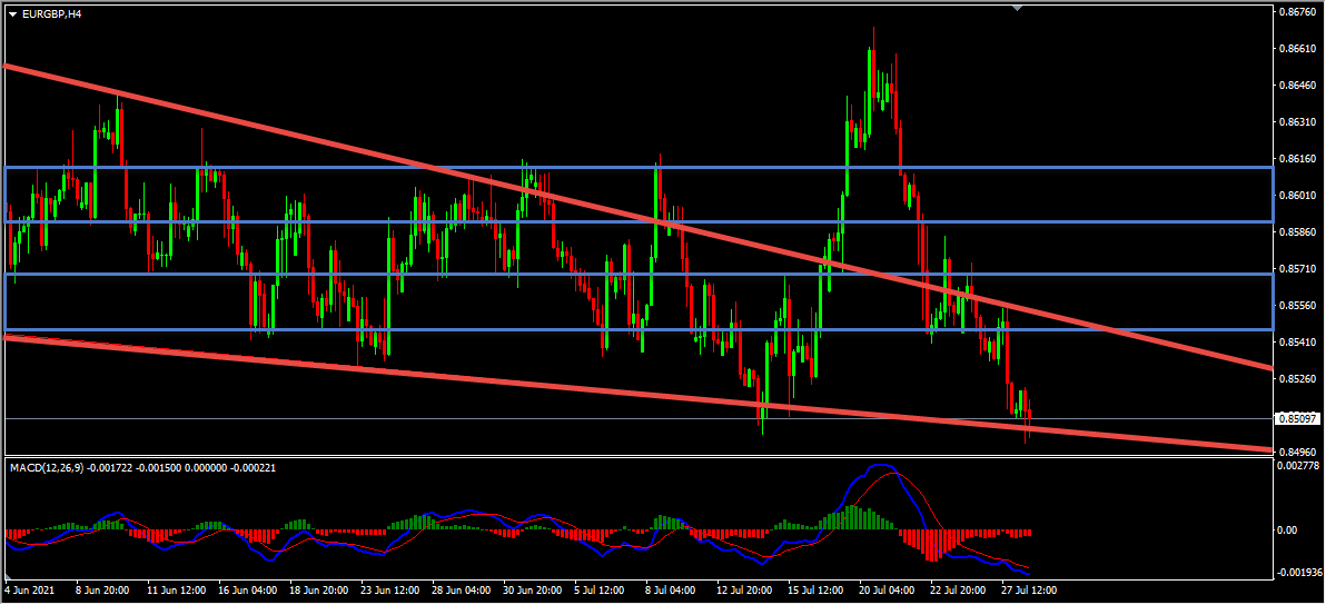 EURGBP Forecast Follow Up And Update
