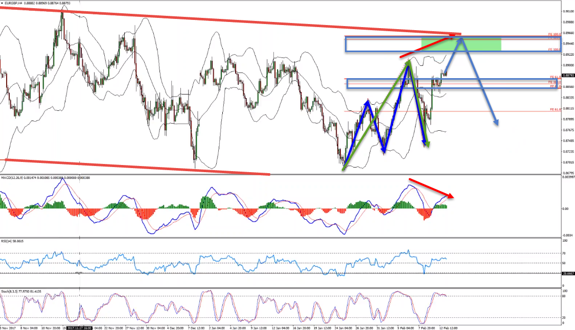 EURGBP Bearish Reversal Expected From The Top Of The Daily Channel