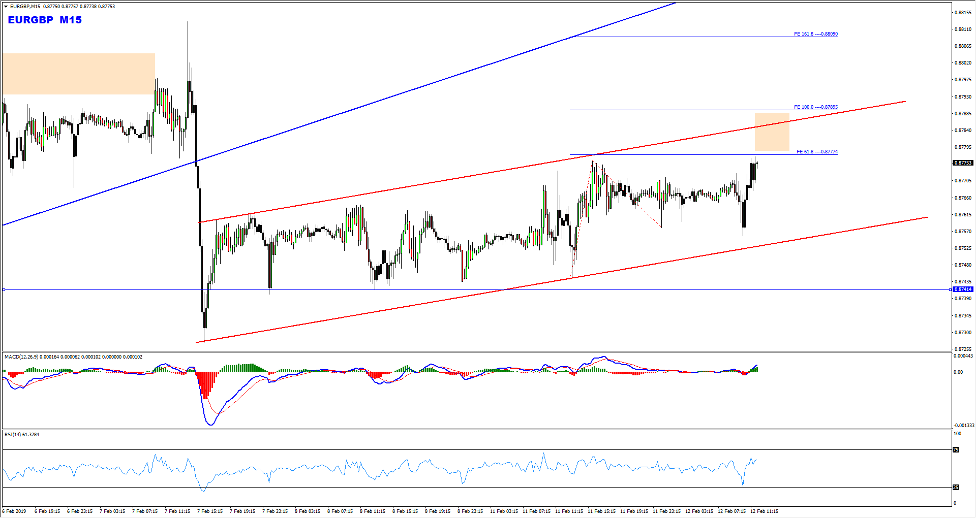 EURGBP Channel Provides Sell Opportunity