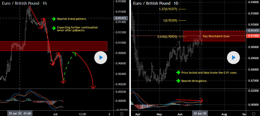 EURGBP Forecast Update And Follow Up
