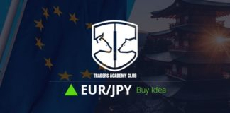 EURJPY Technical Analysis And Forecast