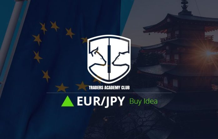 EURJPY Forecast Follow Up and Update