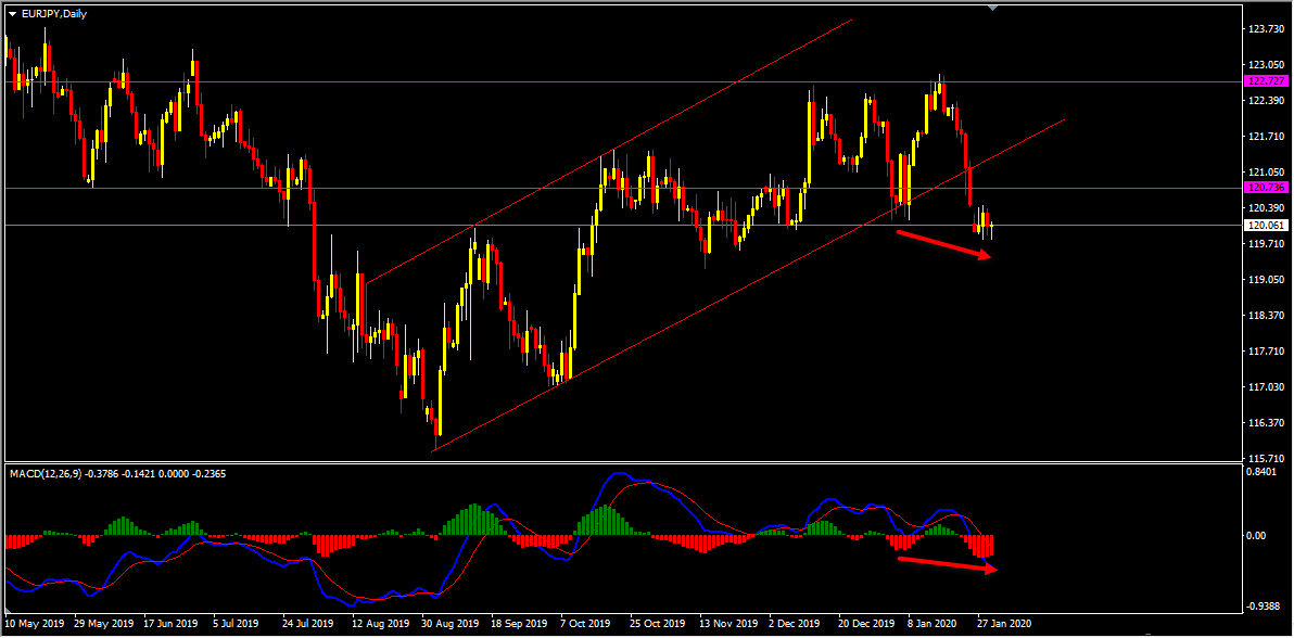 Technical Analysis - EURJPY Sell Idea After Bearish Hidden Divergence
