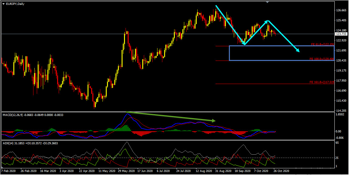 EURJPY Forecast And technical Analysis