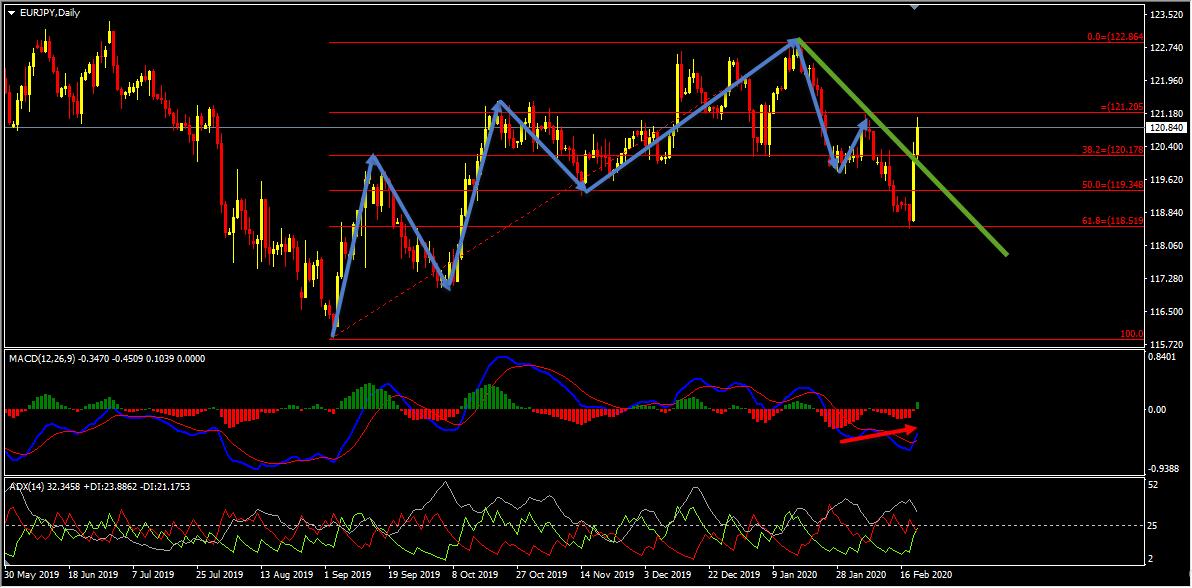 Technical Analysis - EURJPY Forecast