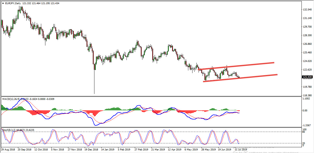 EURJPY Critical Zone Provides Buy Opportunity