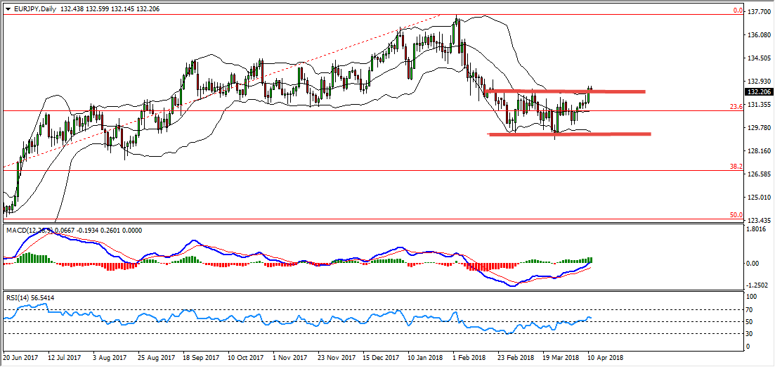 EURJPY Bearish Setup Forming At The Moment