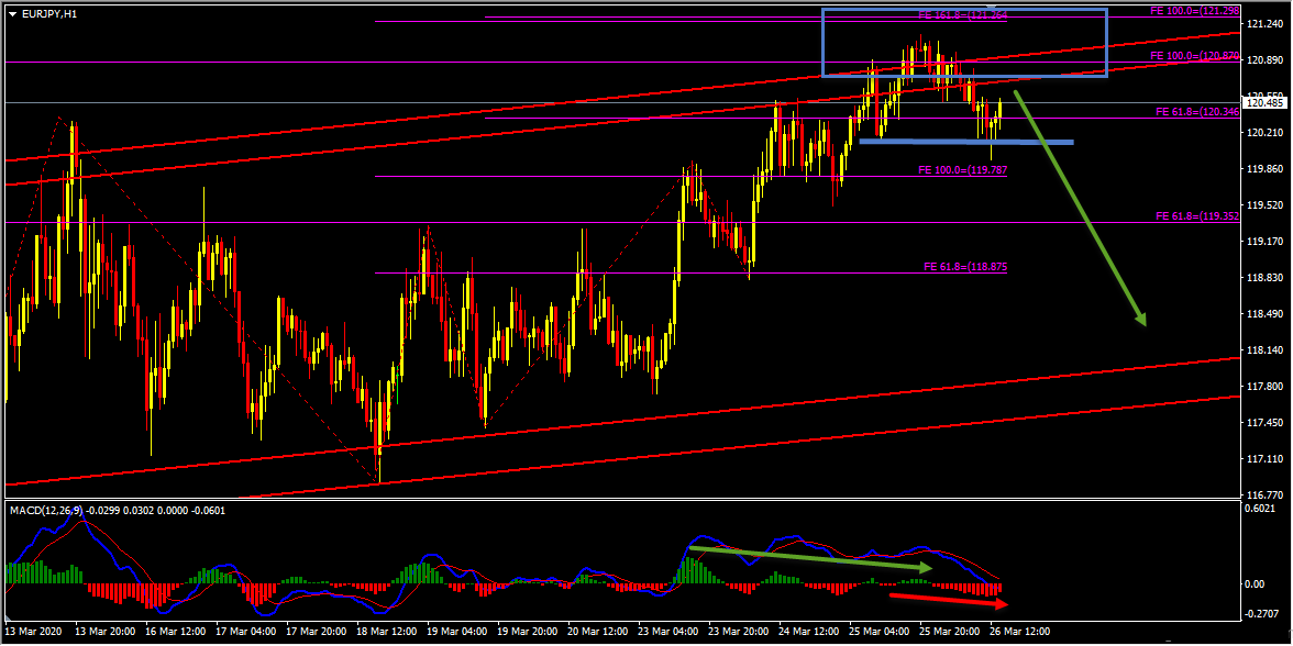 EURJPY Short Term Forecast Update And Follow Up
