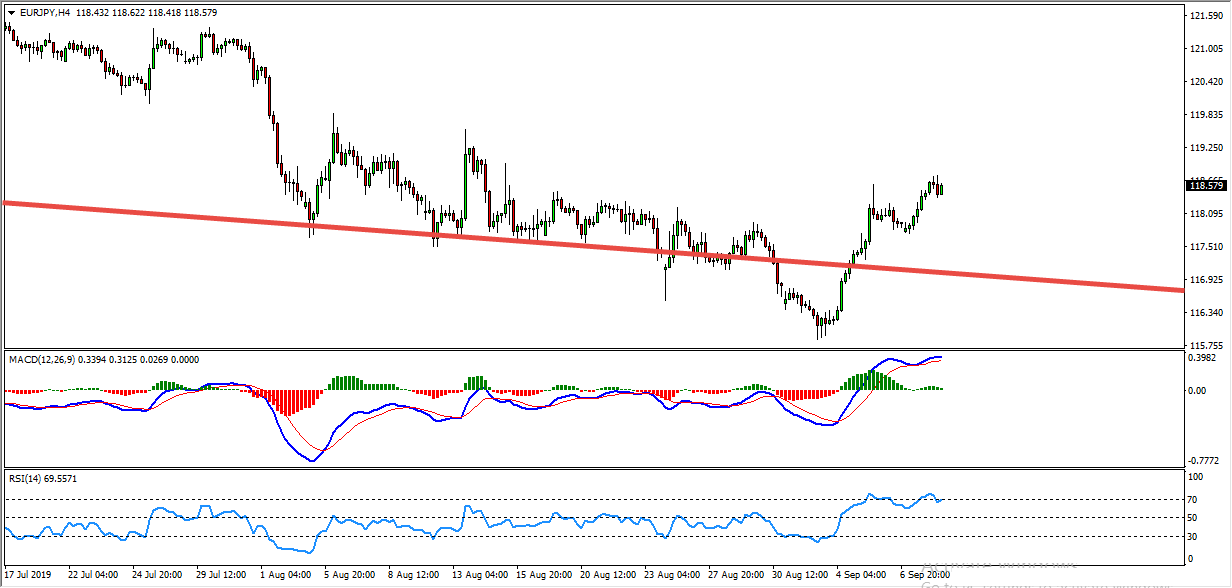 EURJPY Buy Setup Forming At The Moment