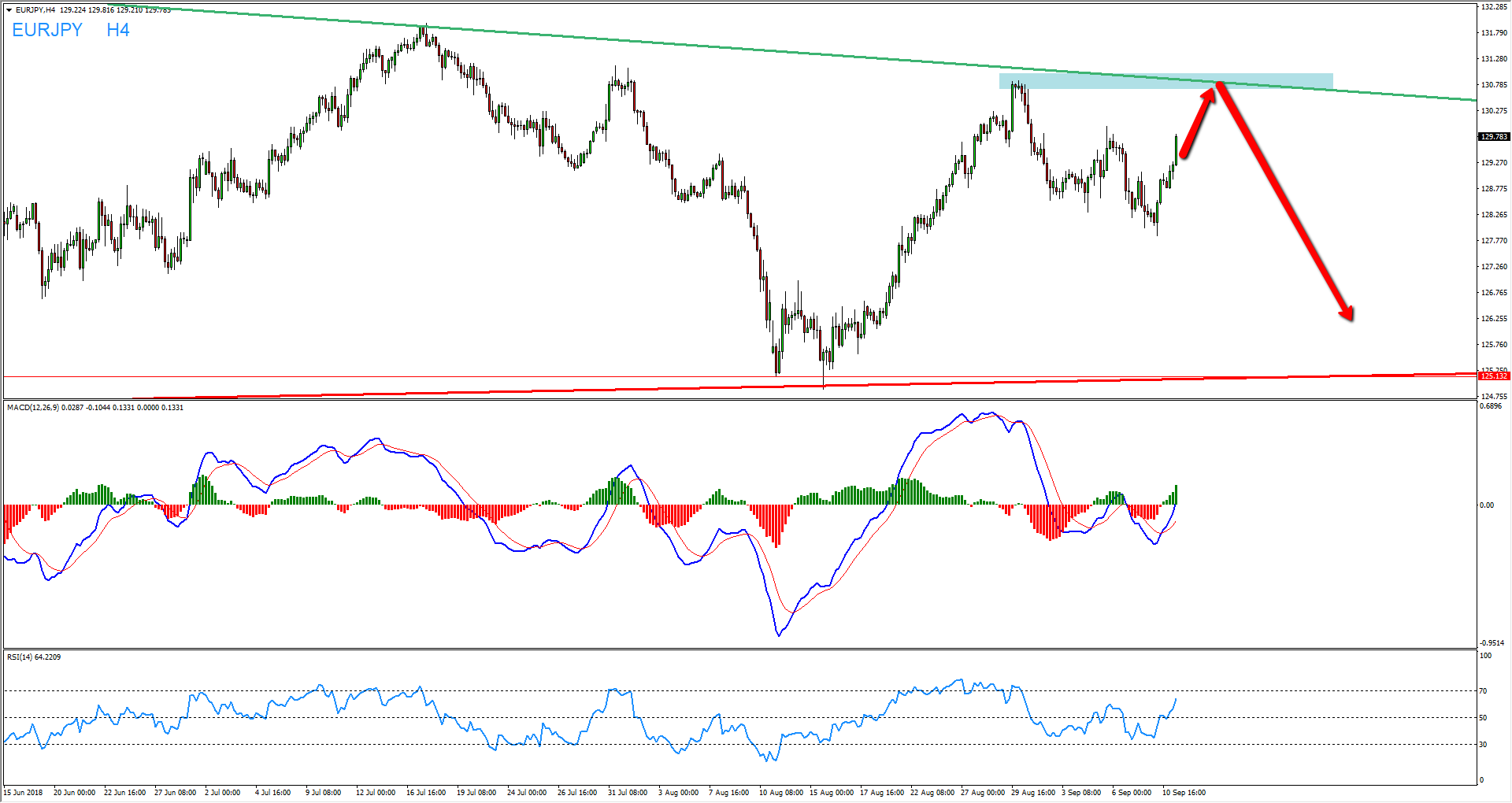EURJPY Daily Pattern Provides Sell Opportunity