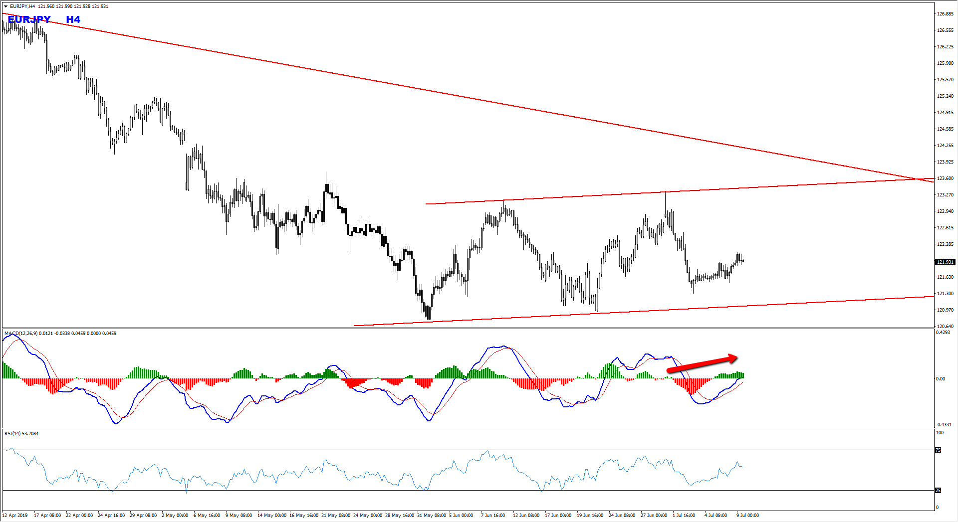EURJPY Bearish Idea Based On SPT