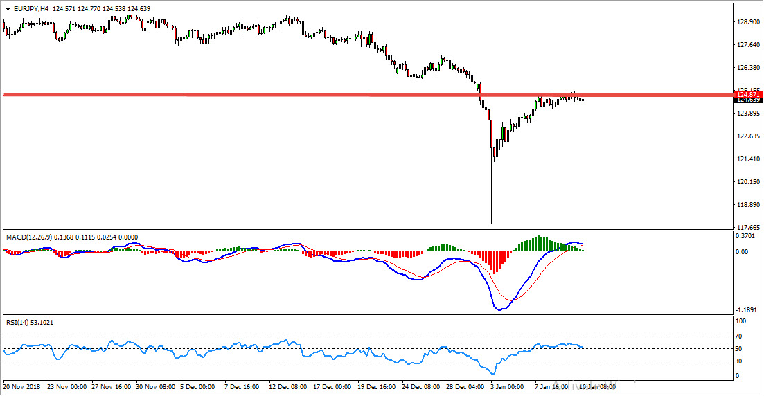 EURJPY Classical Range Breakout Provides Sell Opportunity