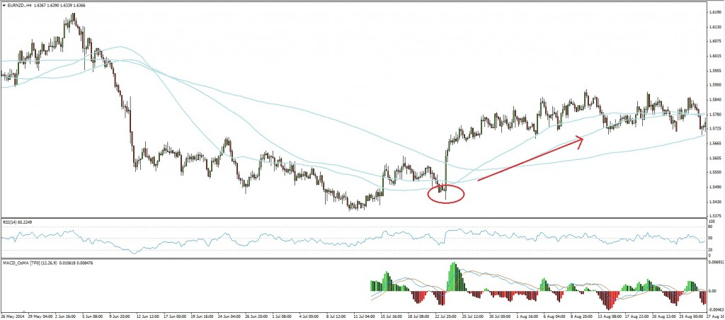 EURNZD - After