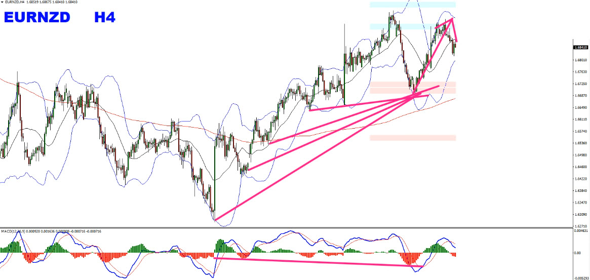 Forex Weekly Forecast Summary May 5th To May 10th 2019