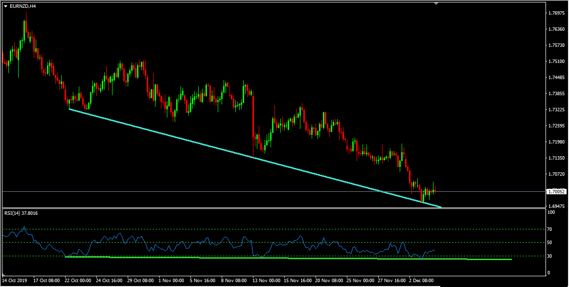 Technical Analysis - EURNZD Support Zone Provides Buy Trade Idea