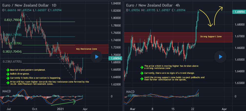 EURNZD Short Term Buy Idea Update And Follow Up