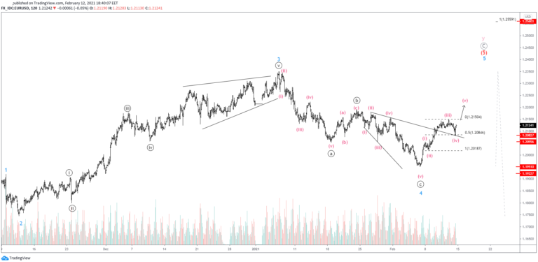 Is EURUSD On Its Final Wave Up?