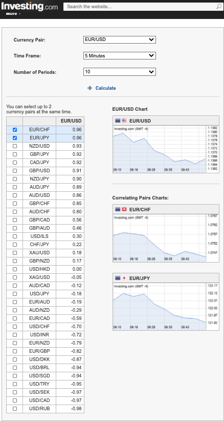 EUR:USD Currency Pair Correlation