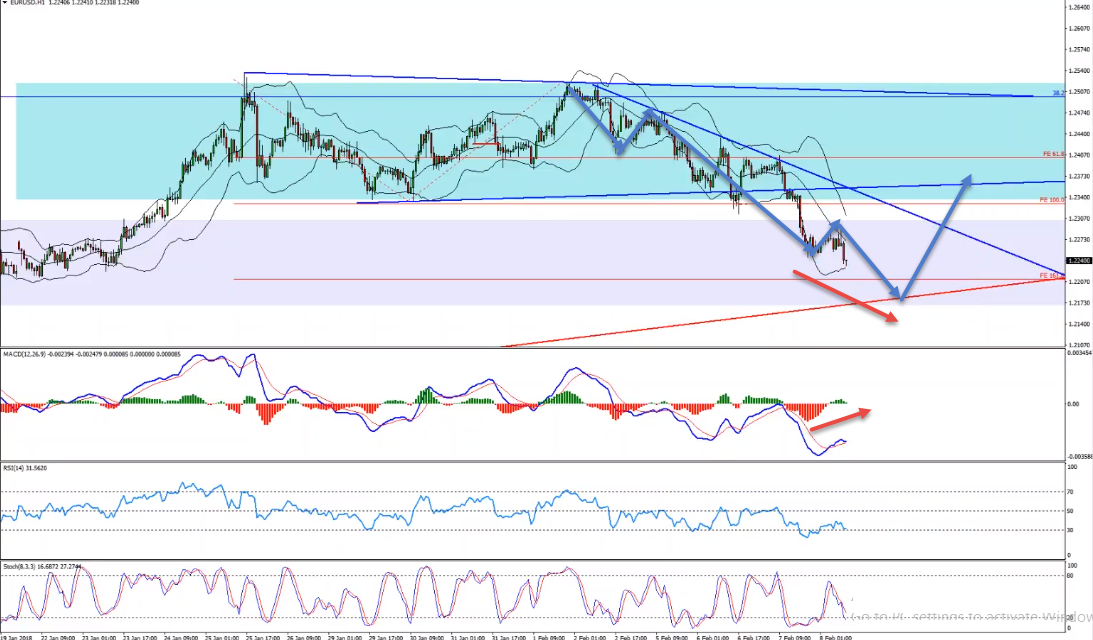 EURUSD Intraday Buy Opportunity Forming