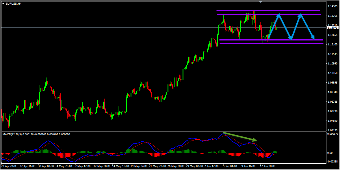 EURUSD Forecast Update And Follow Up