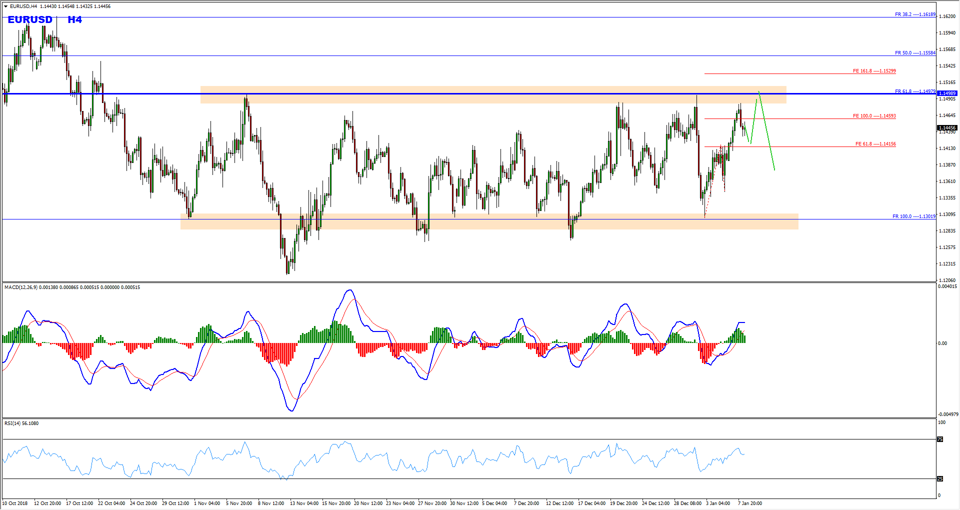 EURUSD Potential Bearish Opportunity Forming At The Moment