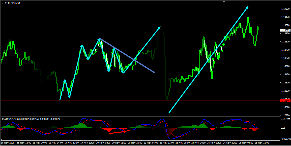 EURUSD Forecast Follow Up And Update