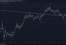 EURUSD Prepares to Provide Medium-Term Signal