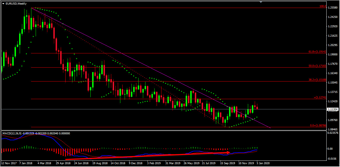 Technical Analysis - EURUSD Buy Idea After Trend Line Breakout