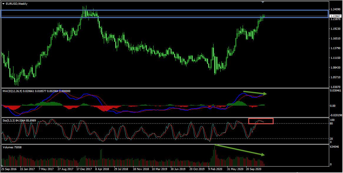 EURUSD Forecast And Technical Analysis