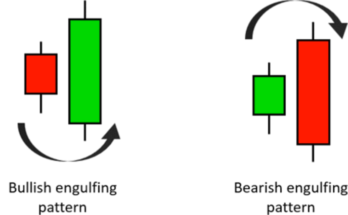 How To Trade The Engulfing Candle Pattern?