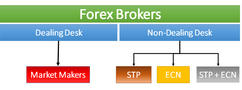 Broker Types Everything You Should Know